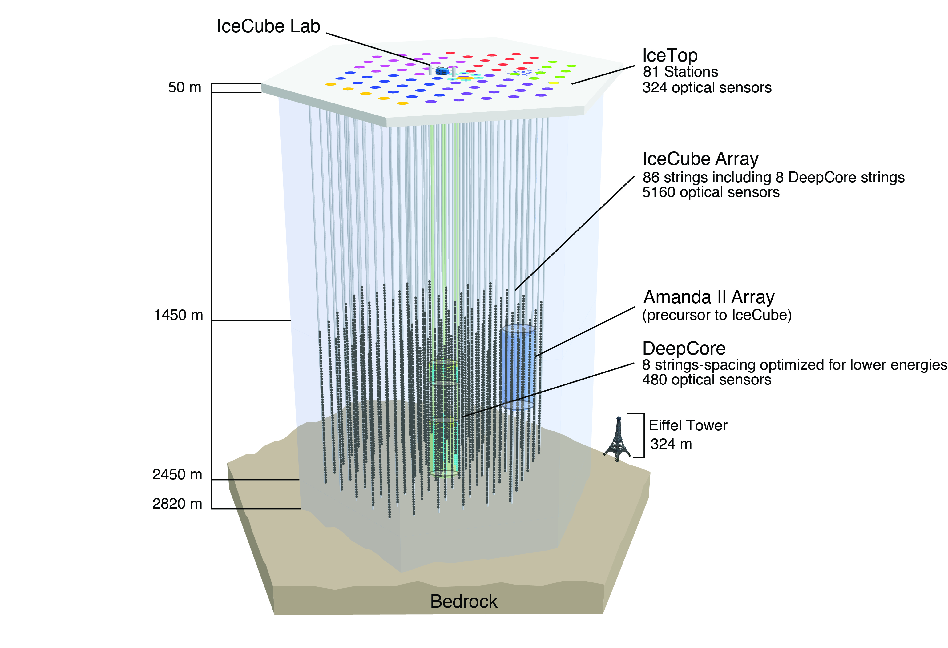 Ghostly neutrino caught in South Pole ice ushers in a new ...Icecube Neutrino Observatory Core